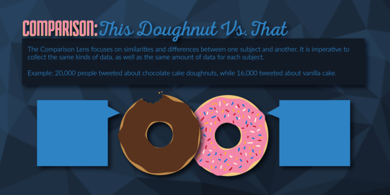 Here is a step-by-step process to make creating your next infographic just about as pleasant as having a doughnut.