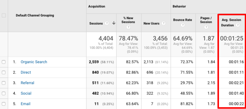 Average session duration tells you how long people are spending on your website. But what does this mean for strategy? Find out.