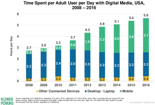 Adult time spent online averaged around 5.6 hours per day in 2016.