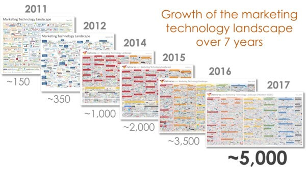 he growth of marketing technology from 2011 to 2017.