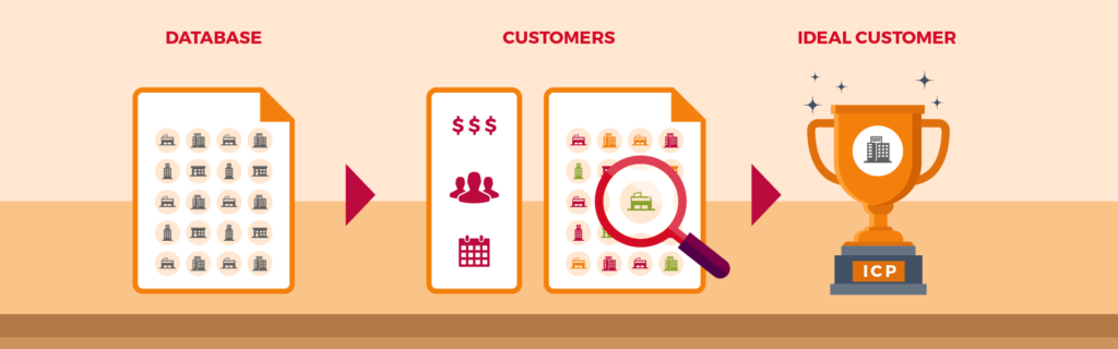 Finding the ideal customer profile from a database of customers